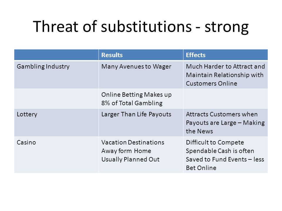 Threat of substitutions - strong