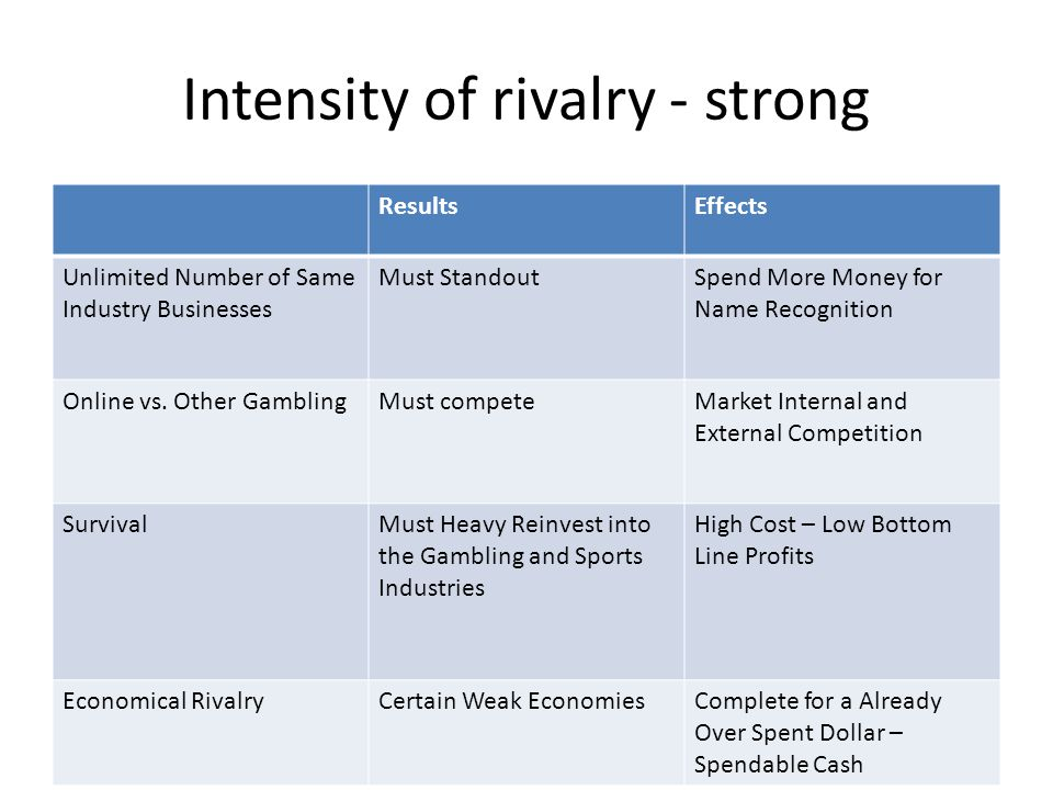 Intensity of rivalry - strong