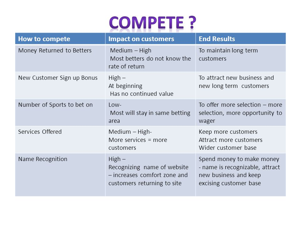 Compete How to compete Impact on customers End Results