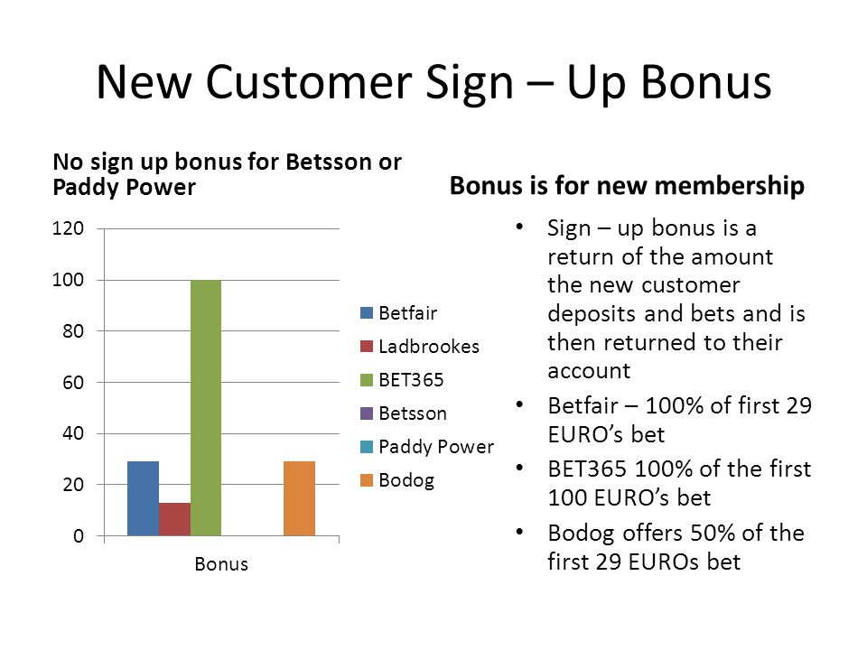 New Customer Sign – Up Bonus
