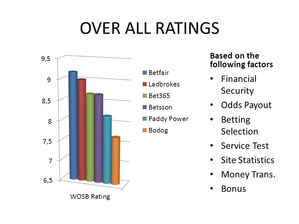 OVER ALL RATINGS Financial Security Odds Payout Betting Selection