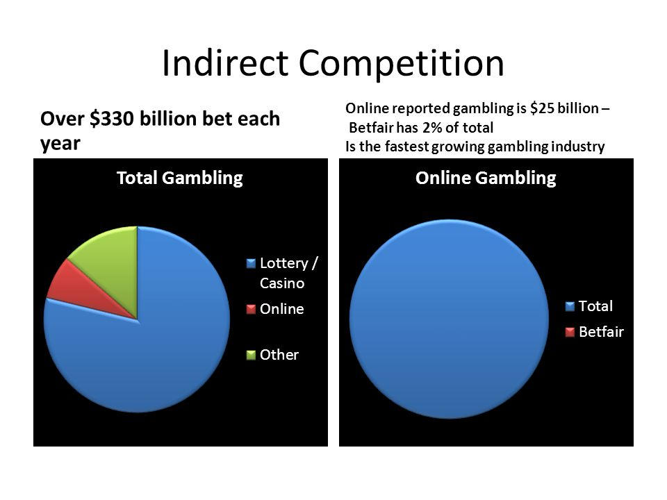 Indirect Competition Over $330 billion bet each year
