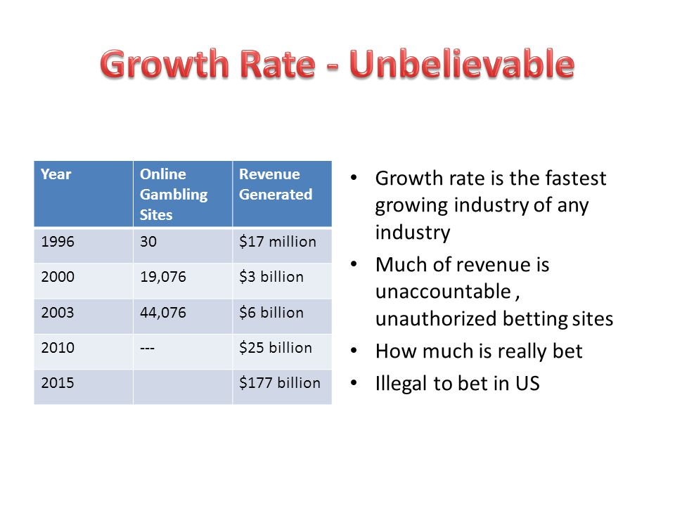Growth Rate - Unbelievable