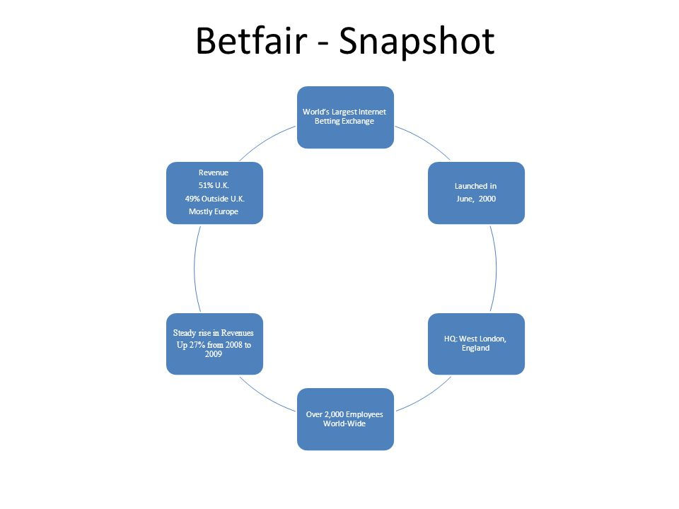 Betfair - Snapshot World's Largest Internet Betting Exchange