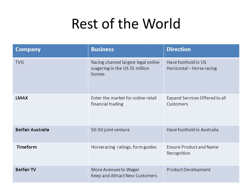 Rest of the World Company Business Direction TVG