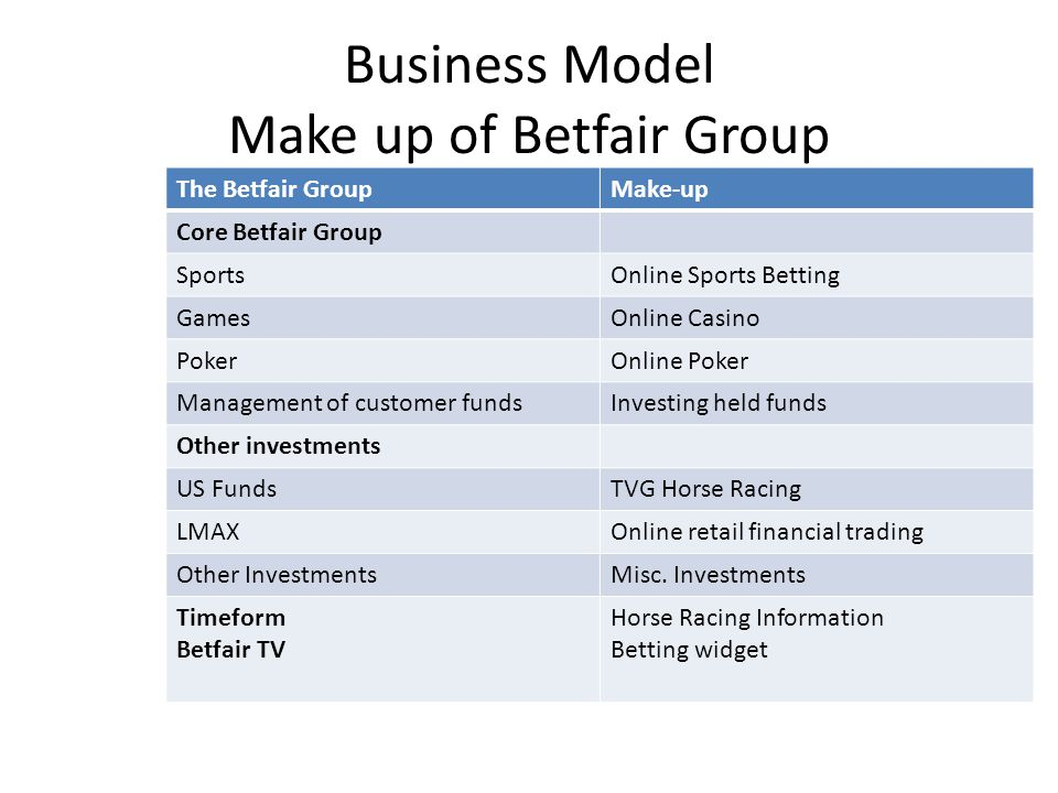 Business Model Make up of Betfair Group