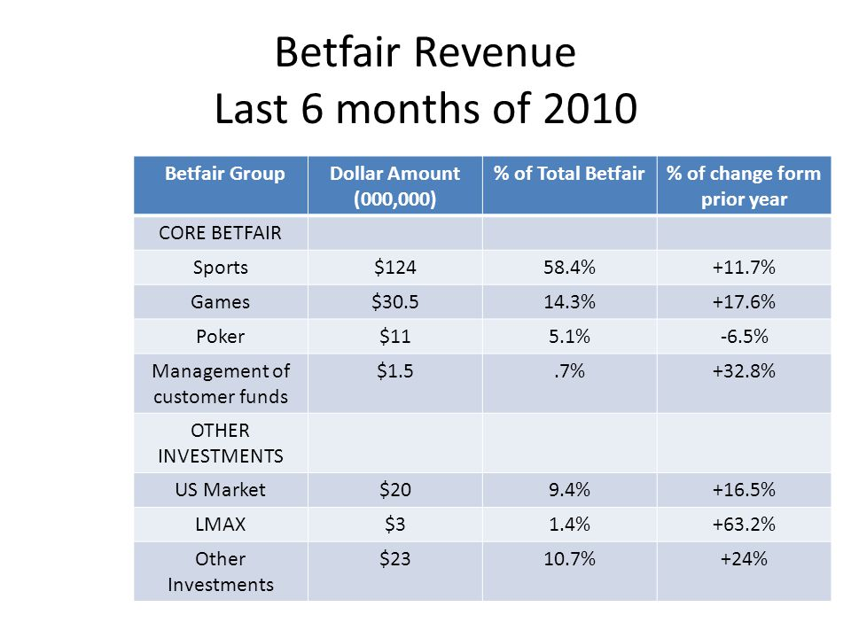 Betfair Revenue Last 6 months of 2010