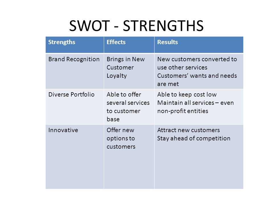 SWOT - STRENGTHS Strengths Effects Results Brand Recognition