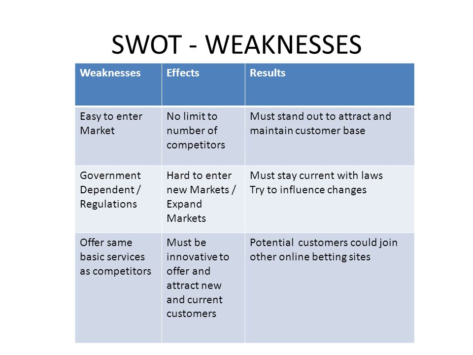 SWOT - WEAKNESSES Weaknesses Effects Results Easy to enter Market