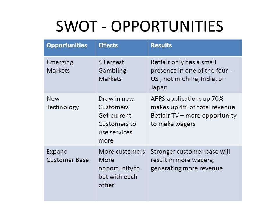 SWOT - OPPORTUNITIES Opportunities Effects Results Emerging Markets