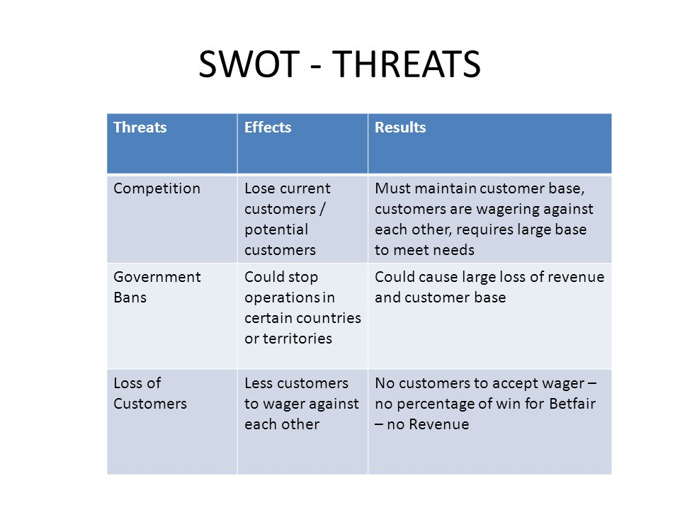 SWOT - THREATS Threats Effects Results Competition
