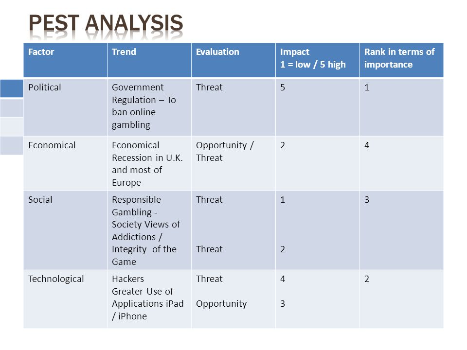 PEST ANALYSIS Factor Trend Evaluation Impact 1 = low / 5 high
