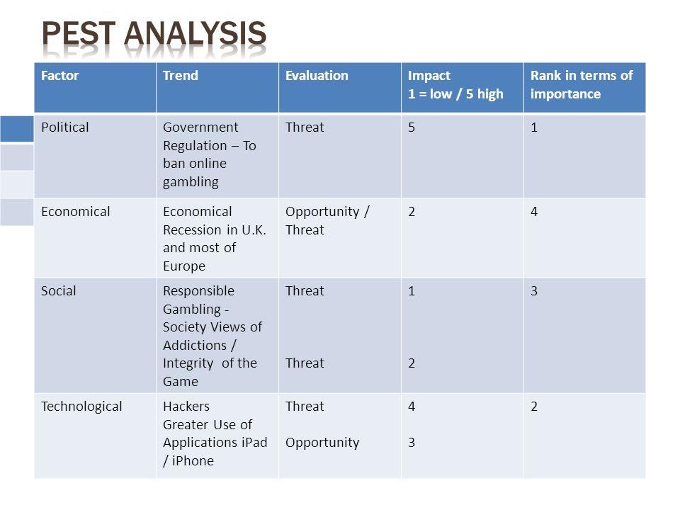 pest analysis eu