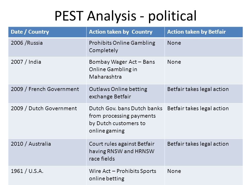pest analysis of banking industry Pest analysis political factors: a pest analysis of hsbc bank finance essay therefore the prevailing boom in the banking industry has been affected too.