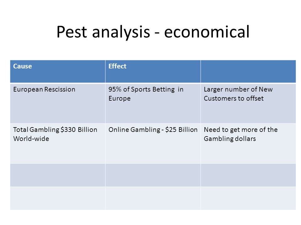 Pest analysis - economical