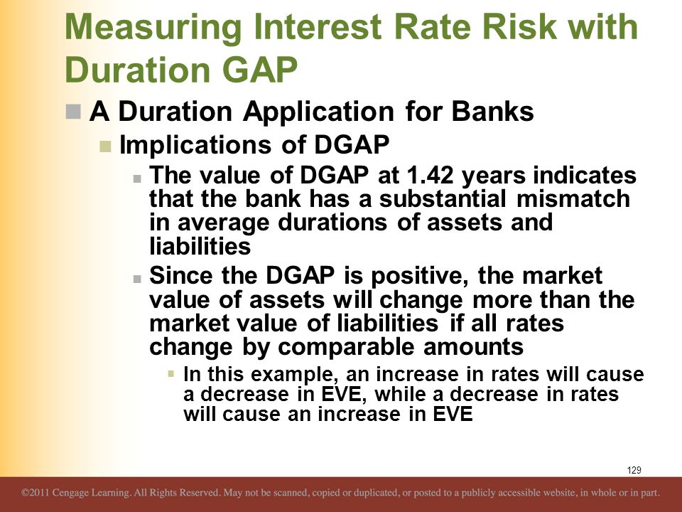 Measuring Interest Rate Risk with Duration GAP