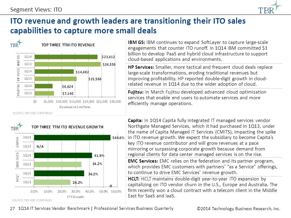 Segment Views: ITO ITO revenue and growth leaders are transitioning their ITO sales capabilities to capture more small deals.