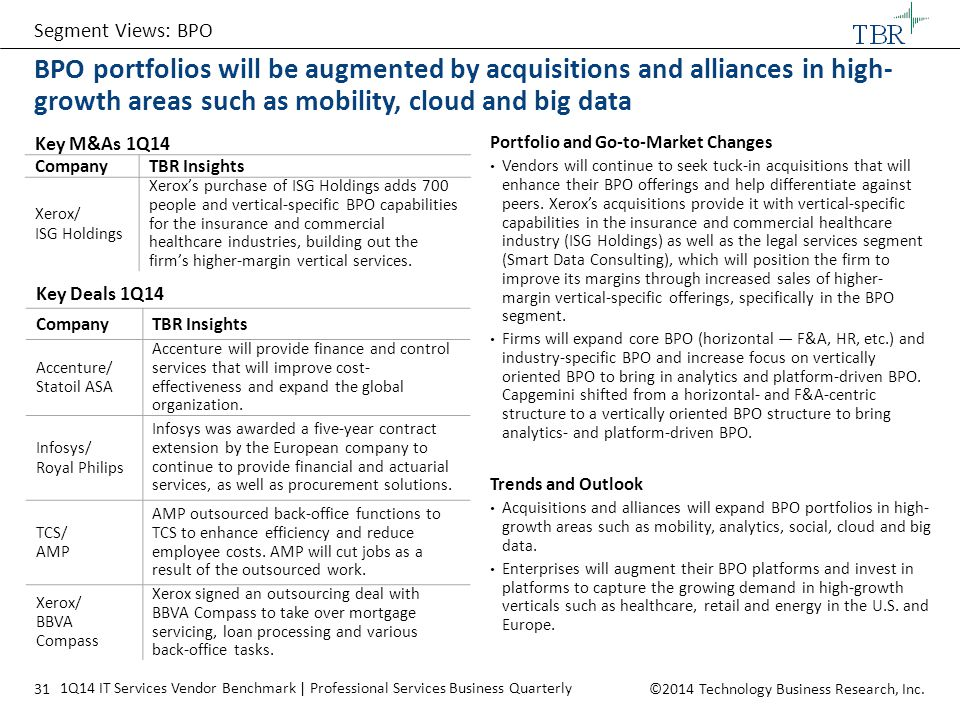 Segment Views: BPO BPO portfolios will be augmented by acquisitions and alliances in high-growth areas such as mobility, cloud and big data.