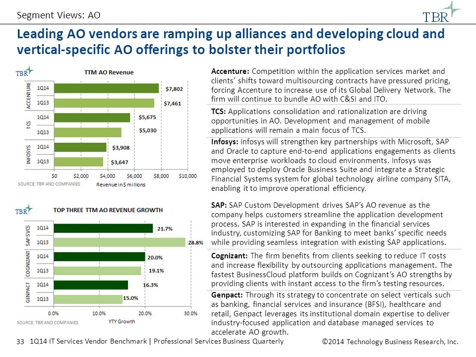 Segment Views: AO Leading AO vendors are ramping up alliances and developing cloud and vertical-specific AO offerings to bolster their portfolios.