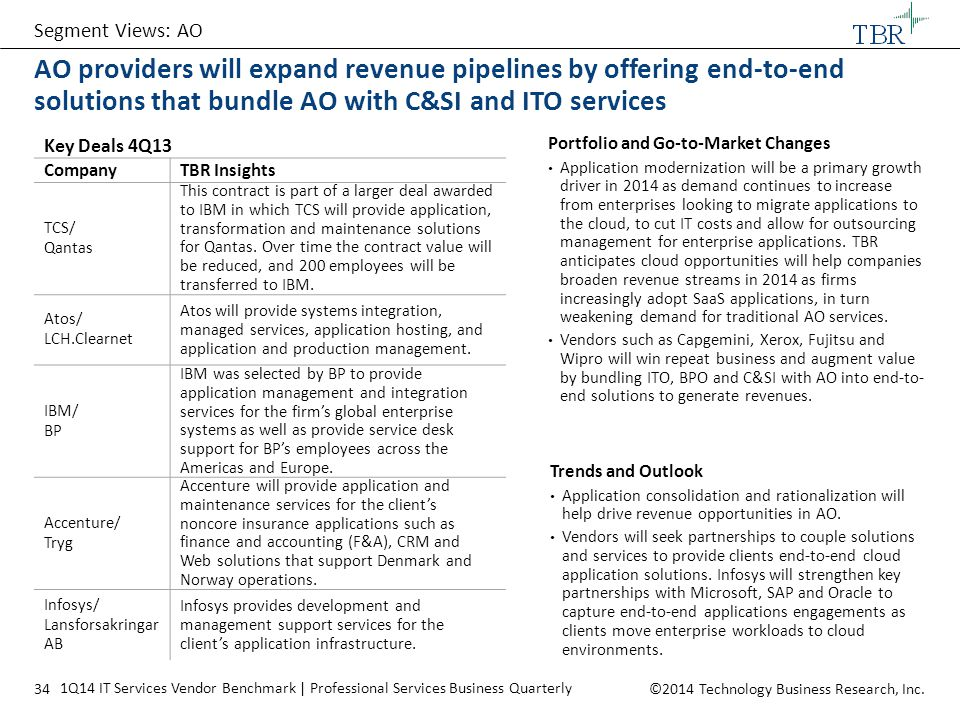 Segment Views: AO AO providers will expand revenue pipelines by offering end-to-end solutions that bundle AO with C&SI and ITO services.