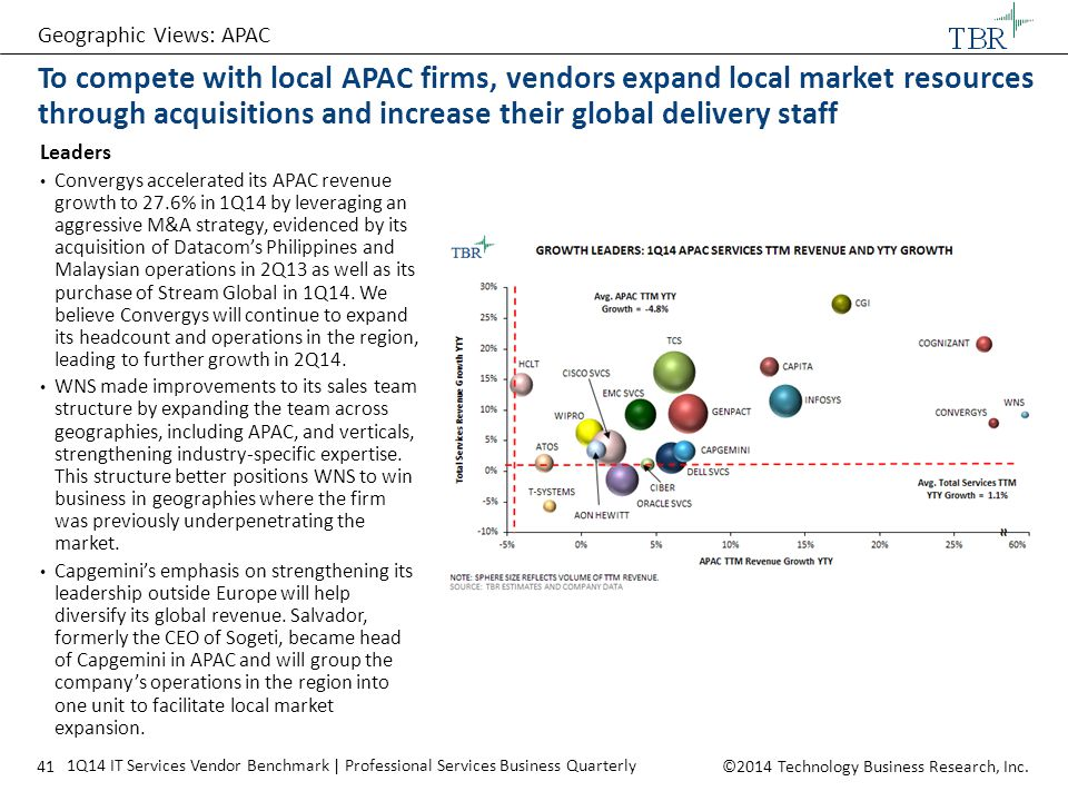 Geographic Views: APAC