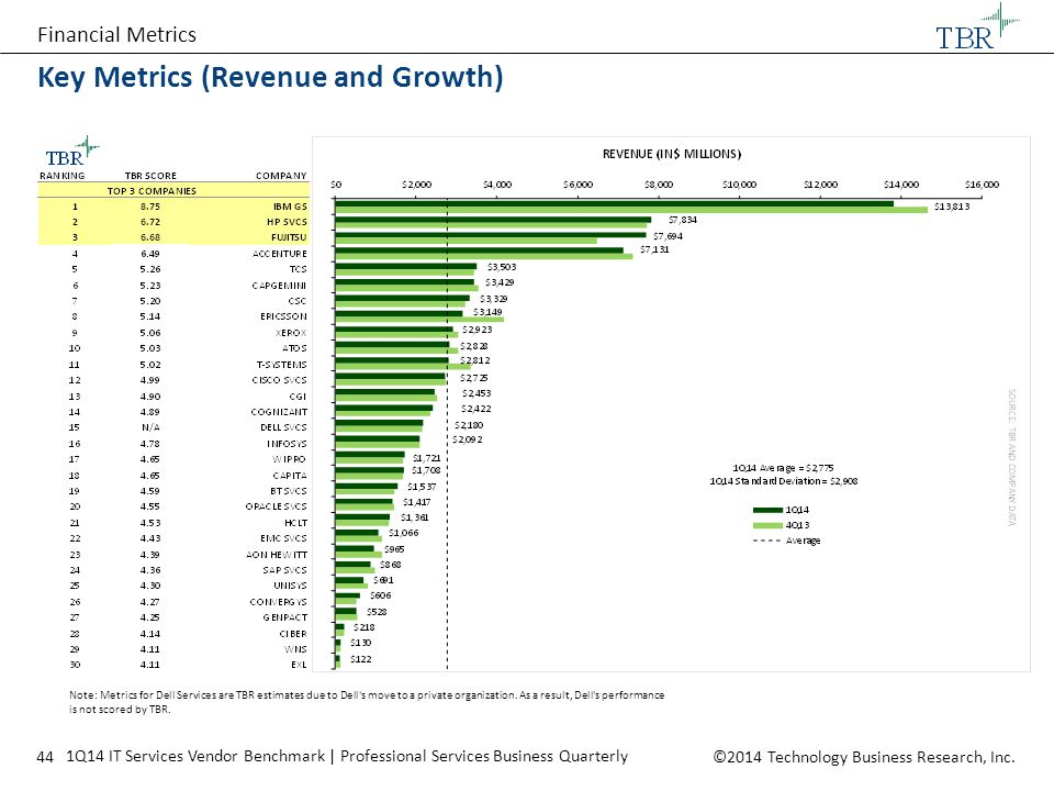 Key Metrics (Revenue and Growth)