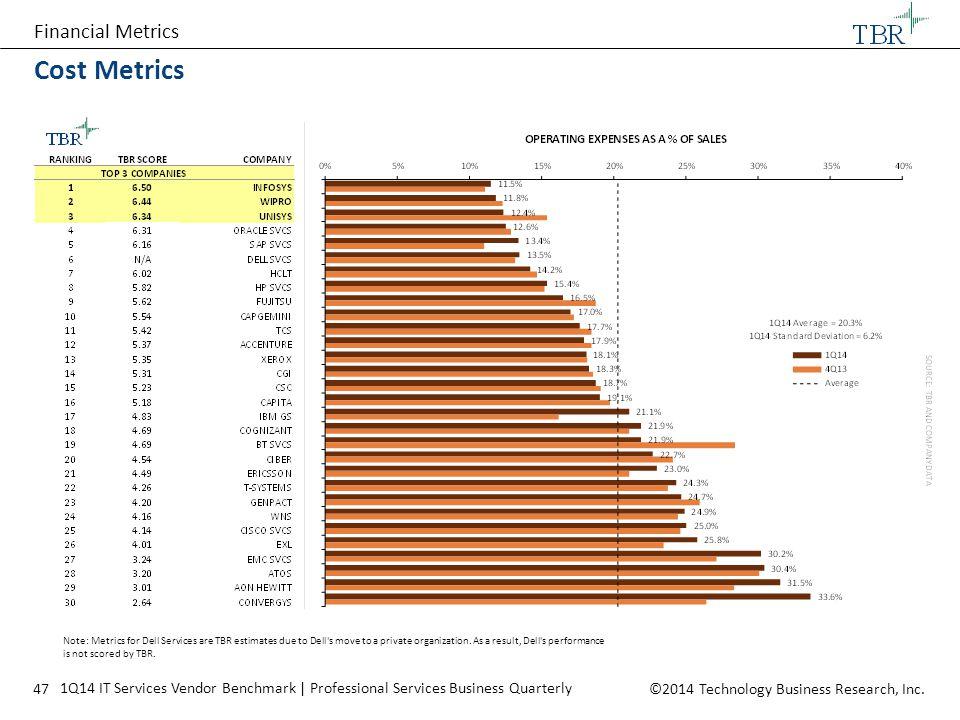 Cost Metrics Financial Metrics