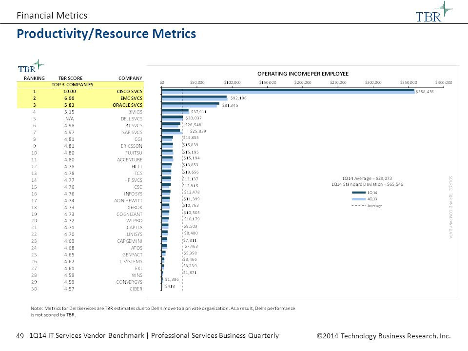 Productivity/Resource Metrics