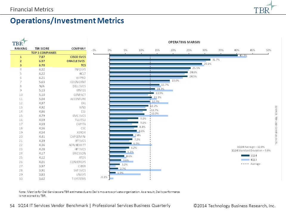 Operations/Investment Metrics
