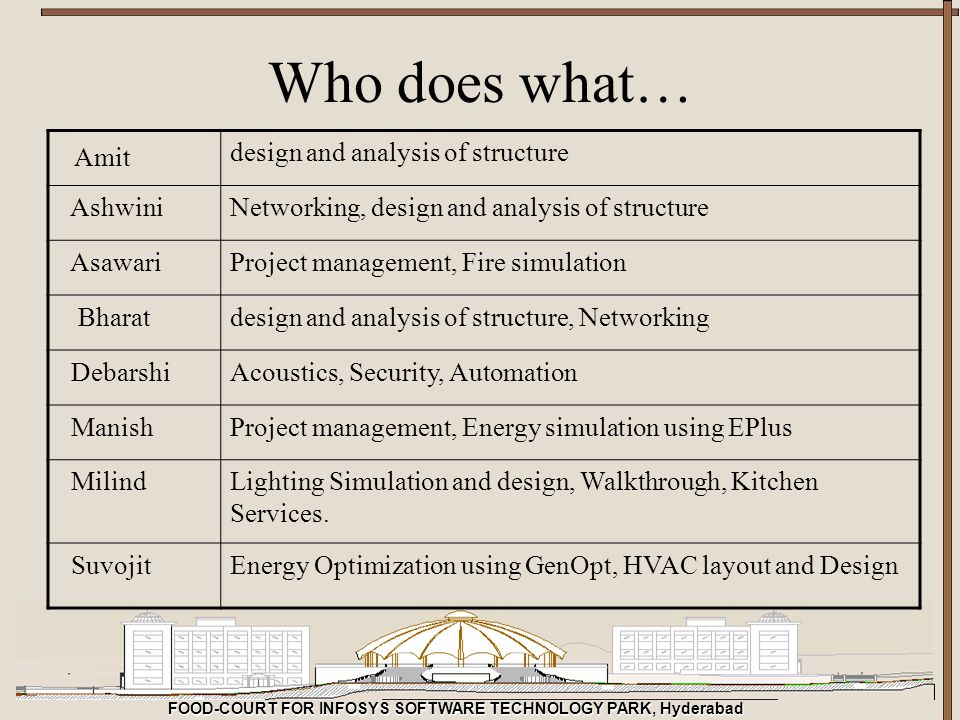 Who does what… Amit design and analysis of structure Ashwini