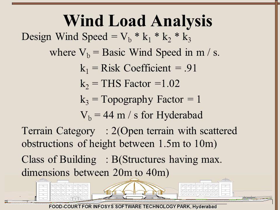 Wind Load Analysis Design Wind Speed = Vb * k1 * k2 * k3