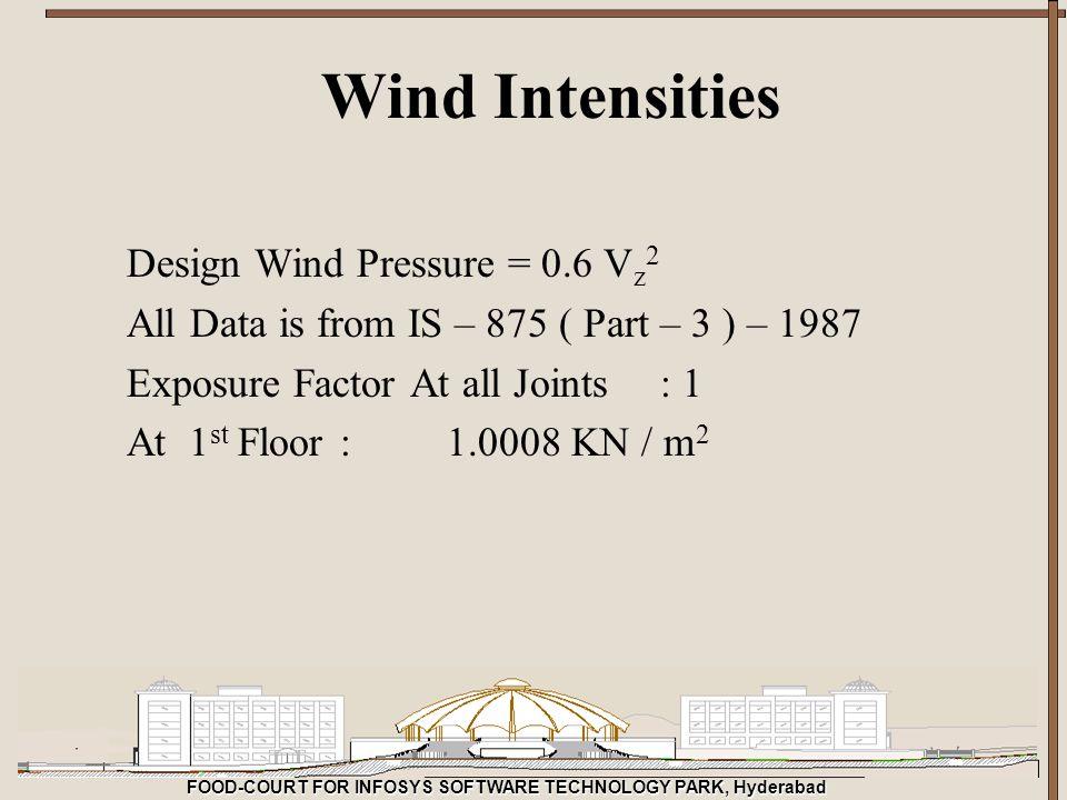Wind Intensities Design Wind Pressure = 0.6 Vz2