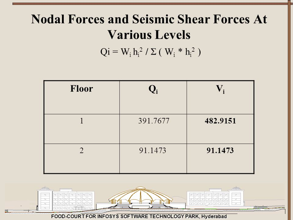 Nodal Forces and Seismic Shear Forces At Various Levels Qi = Wi hi2 / Σ ( Wi * hi2 )