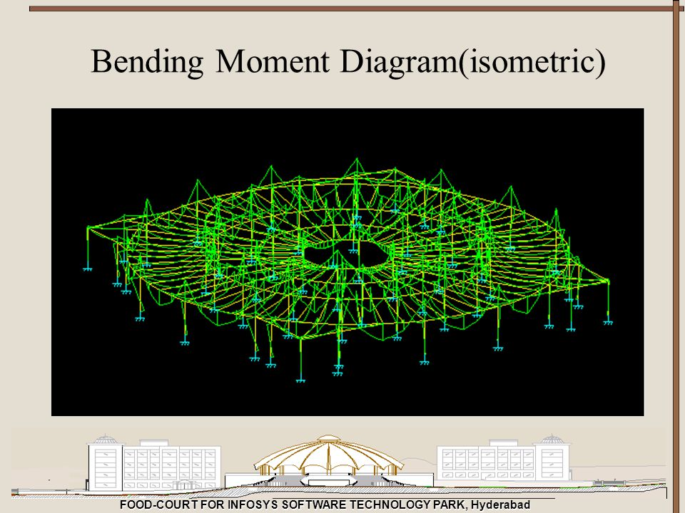 Bending Moment Diagram(isometric)