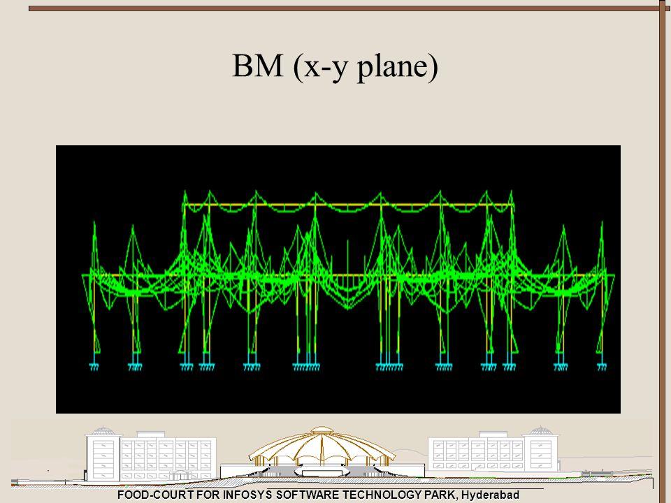 BM (x-y plane)