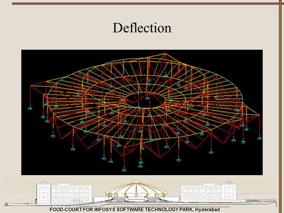 Deflection