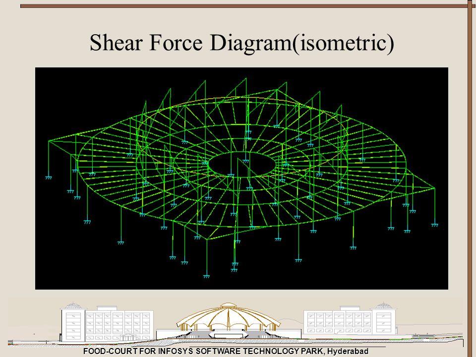 Shear Force Diagram(isometric)