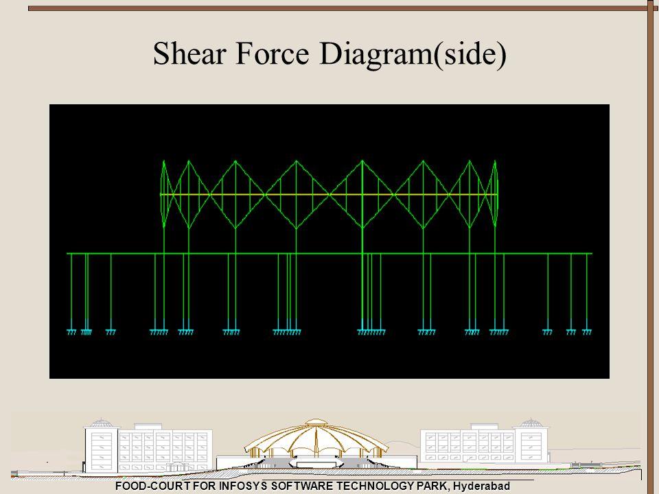 Shear Force Diagram(side)