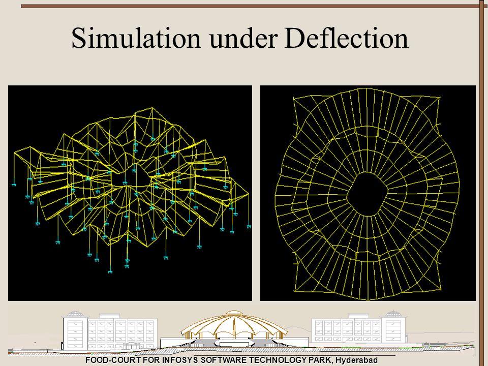 Simulation under Deflection