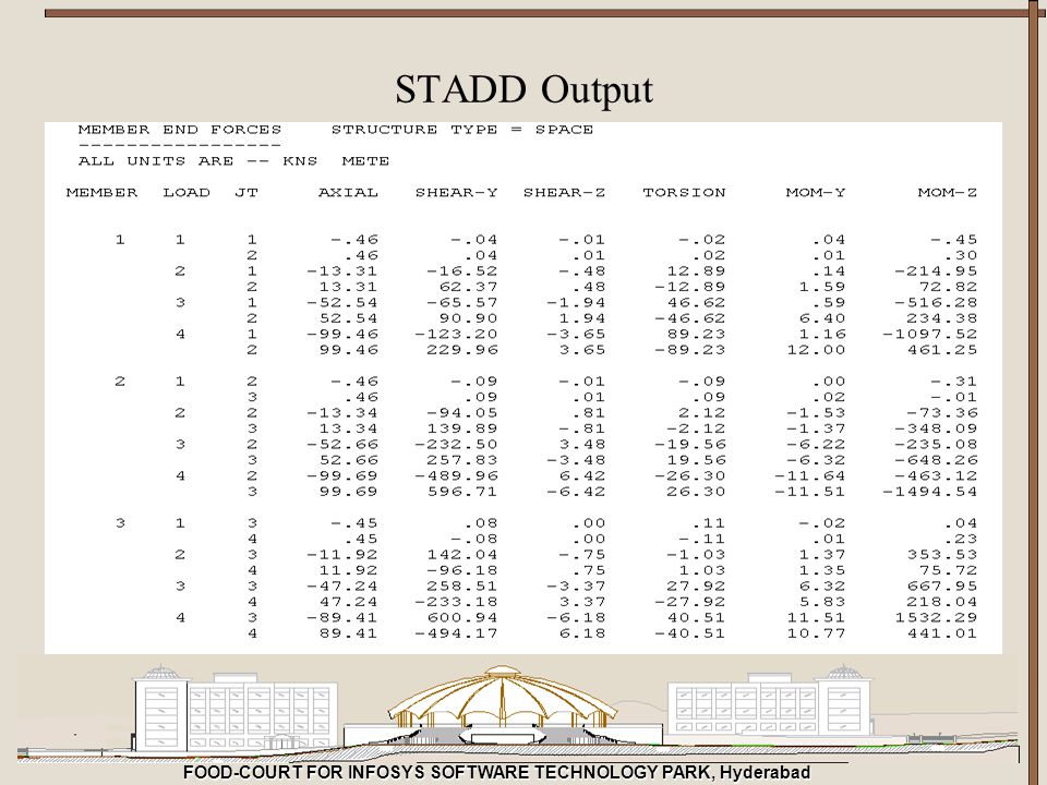 STADD Output