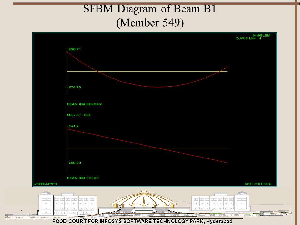 SFBM Diagram of Beam B1 (Member 549)