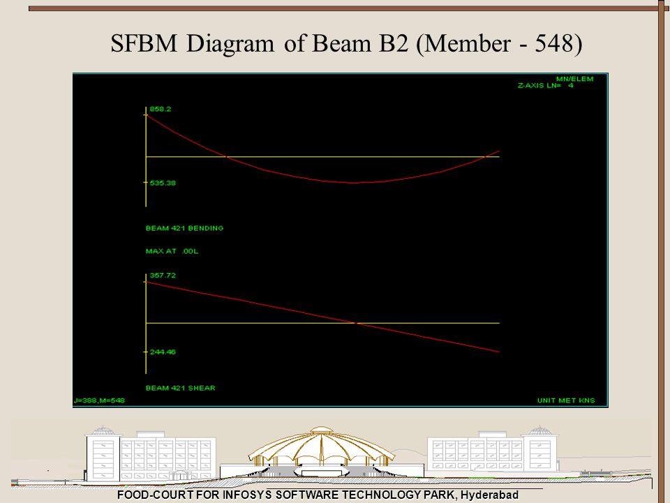 SFBM Diagram of Beam B2 (Member - 548)
