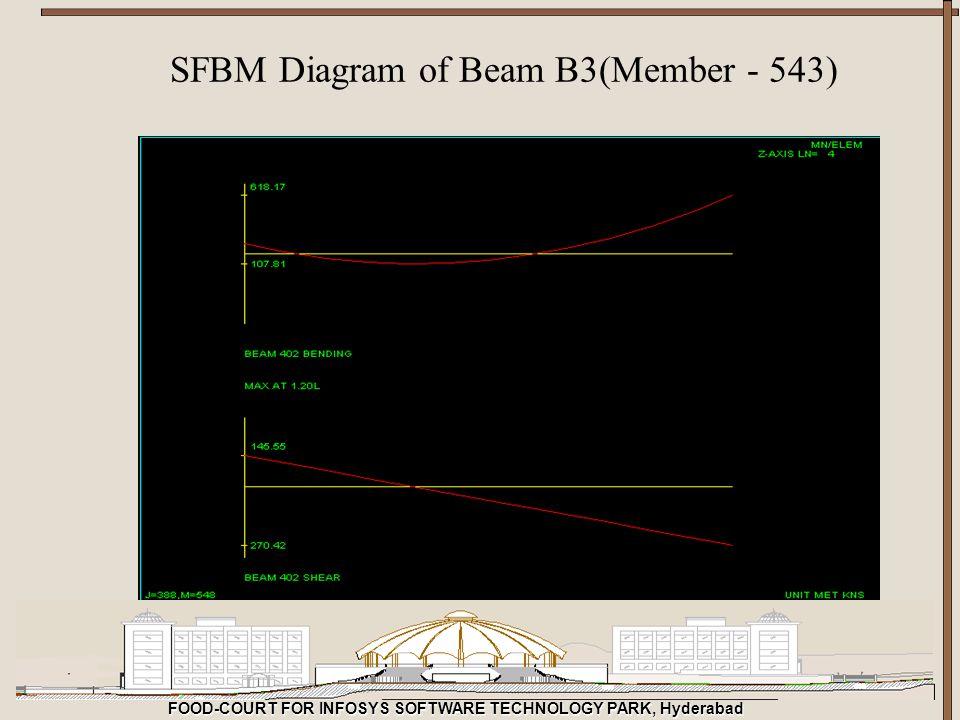SFBM Diagram of Beam B3(Member - 543)