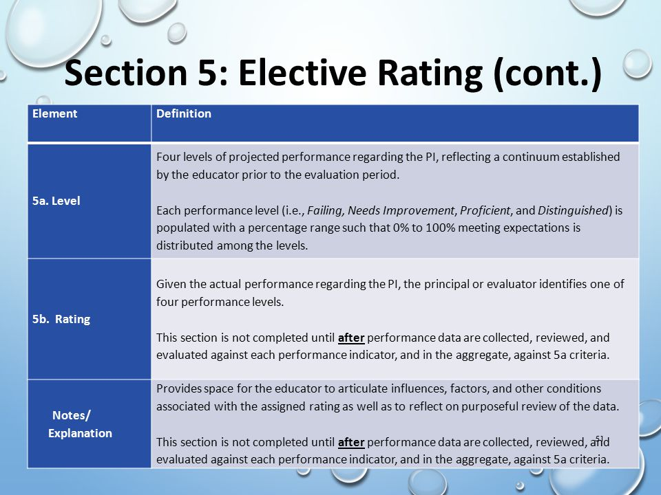 Section 5: Elective Rating (cont.)