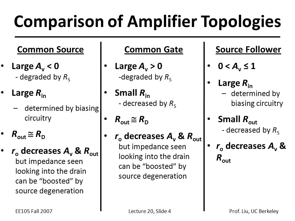 Comparison of Amplifier Topologies