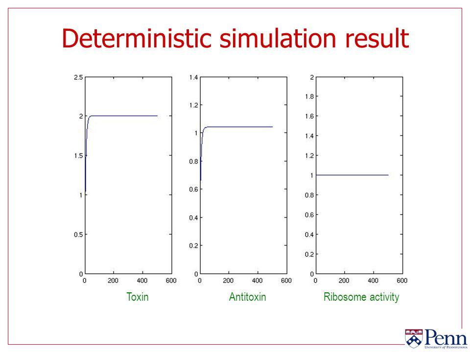 Deterministic simulation result