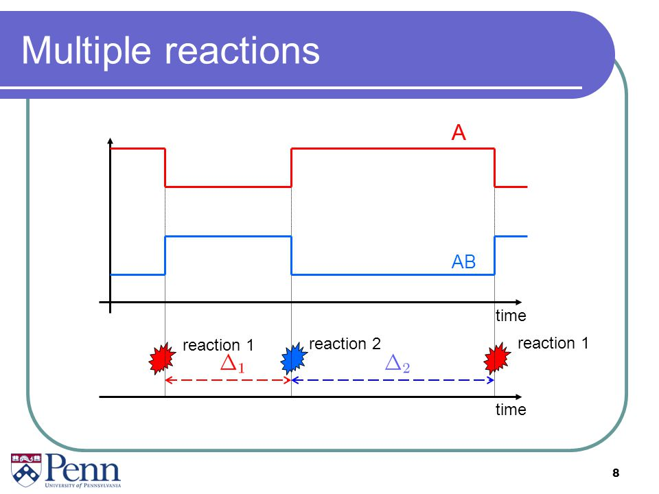 Multiple reactions A AB time reaction 1 reaction 2 reaction 1 time