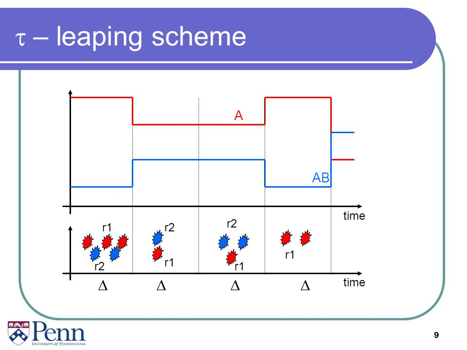 t – leaping scheme A AB time r2 r1 r2 r1 r1 r2 r1 D D D D time