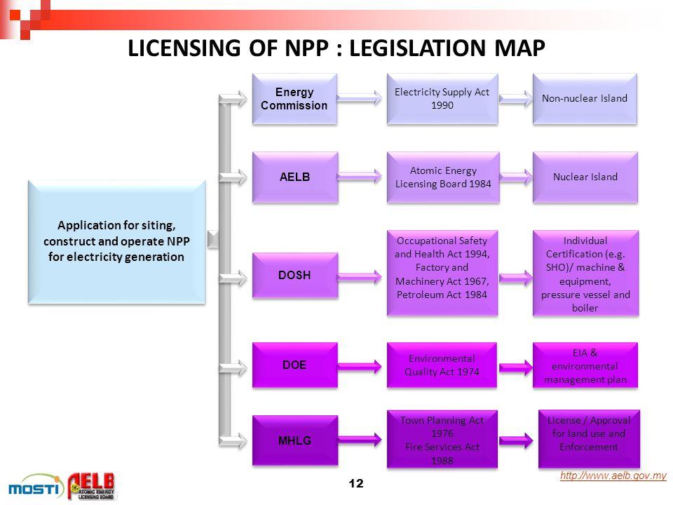 LICENSING OF NPP : LEGISLATION MAP
