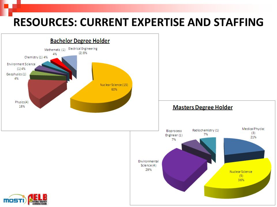RESOURCES: CURRENT EXPERTISE AND STAFFING